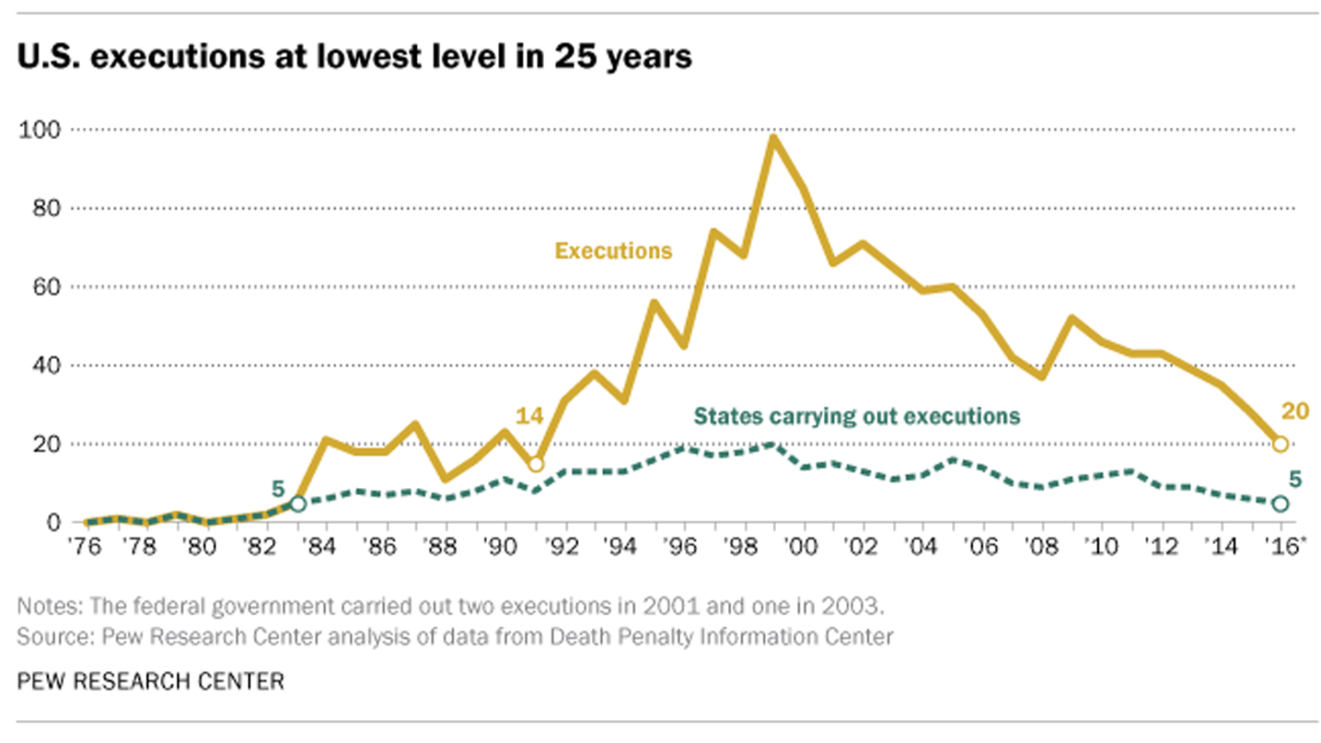 The Death Penalty Has Long Divided Americans Here S Why Those Who Oppose It Are Winning Los Angeles Times