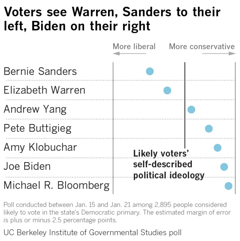 Voters see Warren, Sanders to their left, Biden on their right