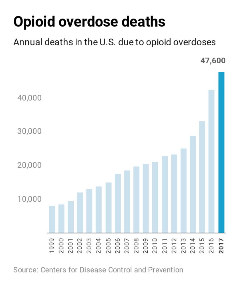 Opioid overdose deaths keep climbing