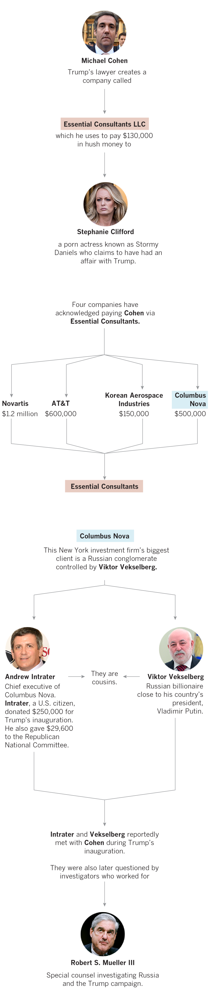 Connecting the money between Michael Cohen, Stormy Daniels and a Russian billionaire