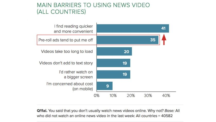 Online news consumers are turned off by the effort to access videos and glean news you can use from them.