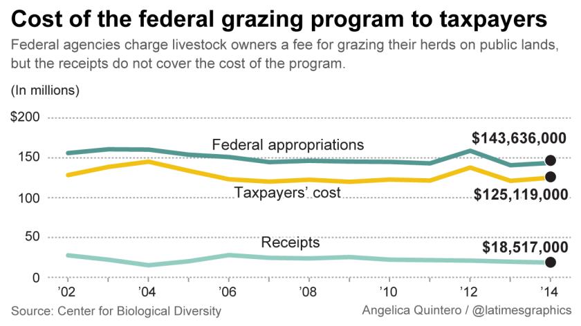 Federal grazing program costs