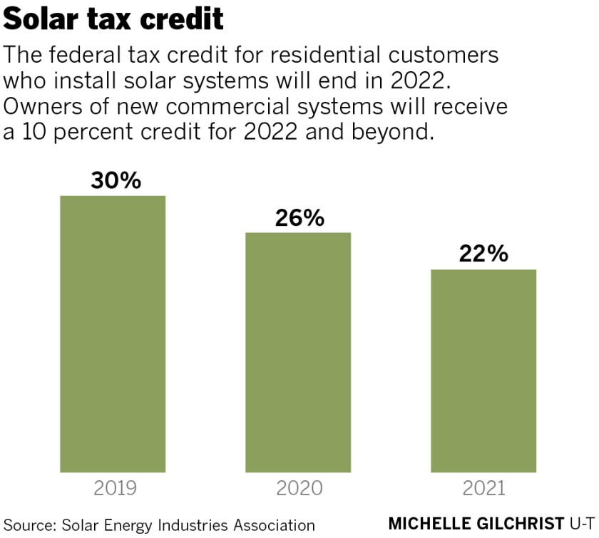 sd-fi-g-solar-taxcredit-01.jpg