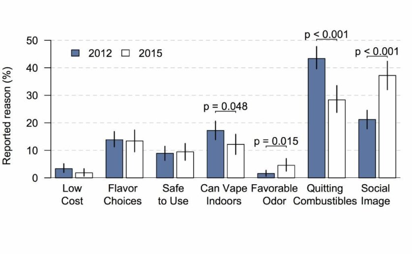A graph shows the reasons people vape has changed in just a few years.