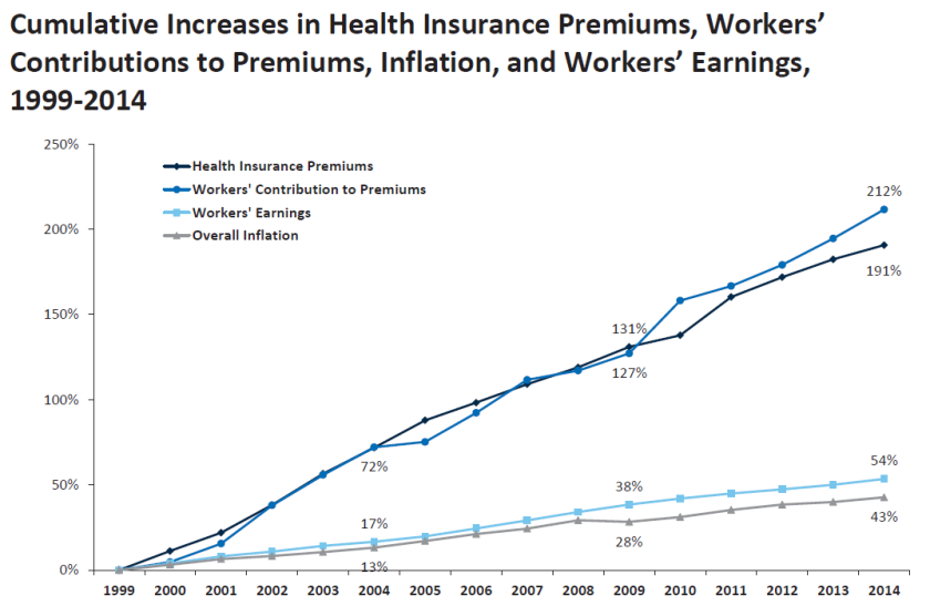 Employer health premiums climb 3% this year, survey shows