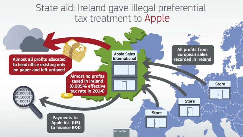 Apple's Irish deal cheated European countries where it sold products of tax on the sales by funneling them to Ireland, which taxed them at an extraordinarily low rate.