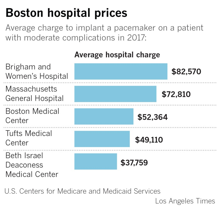 Chart showing average hospital charges.