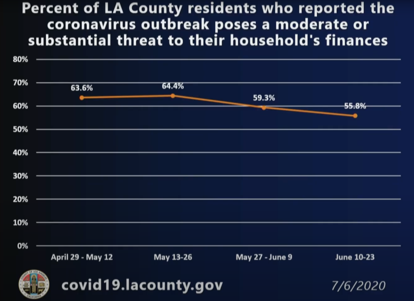 Percentage of L.A. County residents who reported the coronavirus crisis posed a threat to their household finances.