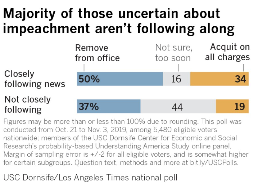 Majority of those uncertain about impeachment aren't following along