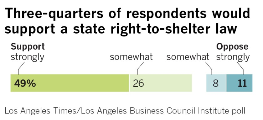 Three-quarters of respondents would support a state right-to-shelter law