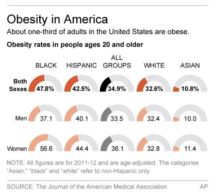 Graphic shows adult obesity rates; 2c x 3 inches; 96.3 mm x 76 mm;