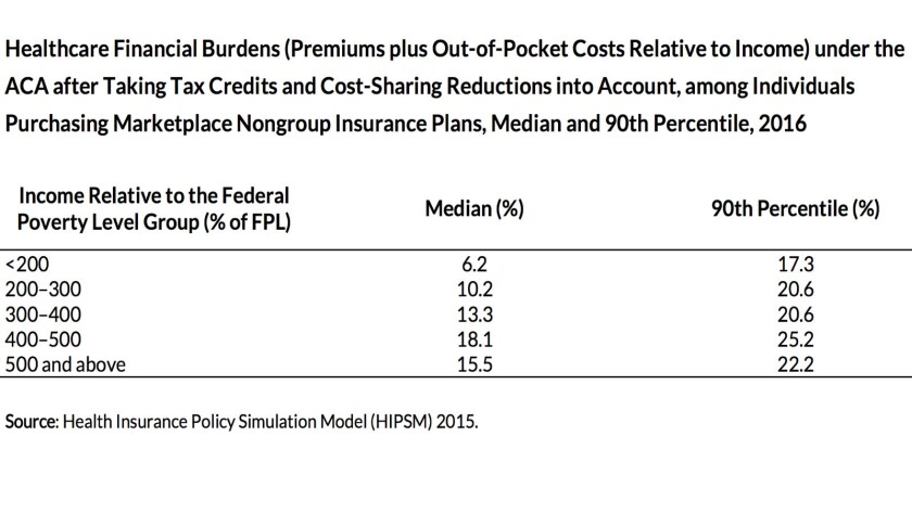 Families with income just over the subsidy threshold are paying heavily for ACA coverage -- an avera