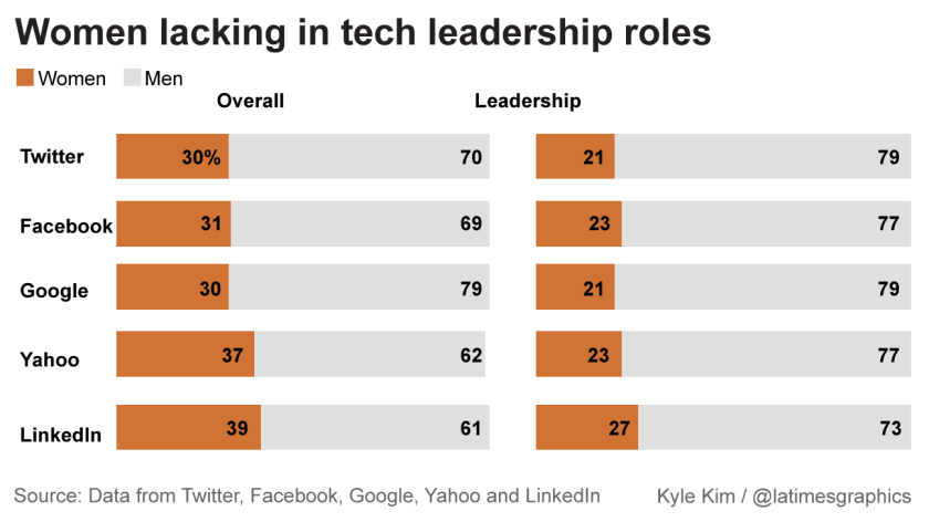 Women underrepresented in tech leadership roles