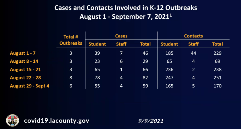 Cases and contacts involved in K-12 outbreaks, Los Angeles County