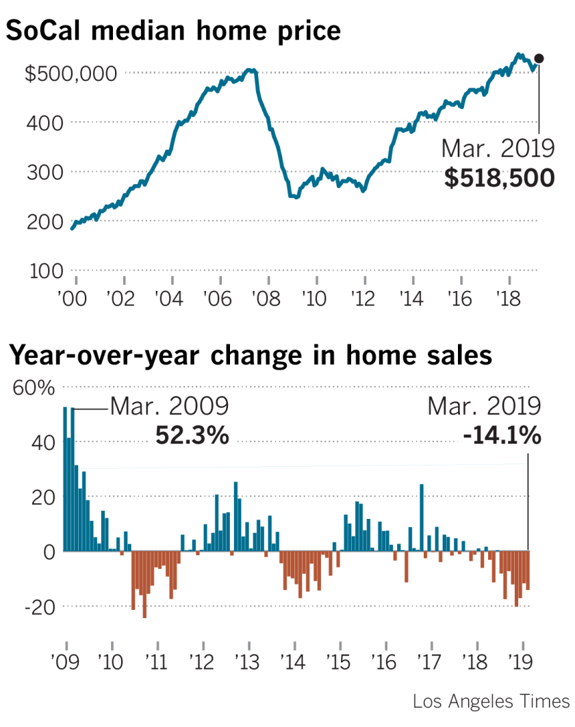 Home prices fall in Southern California for the first time
