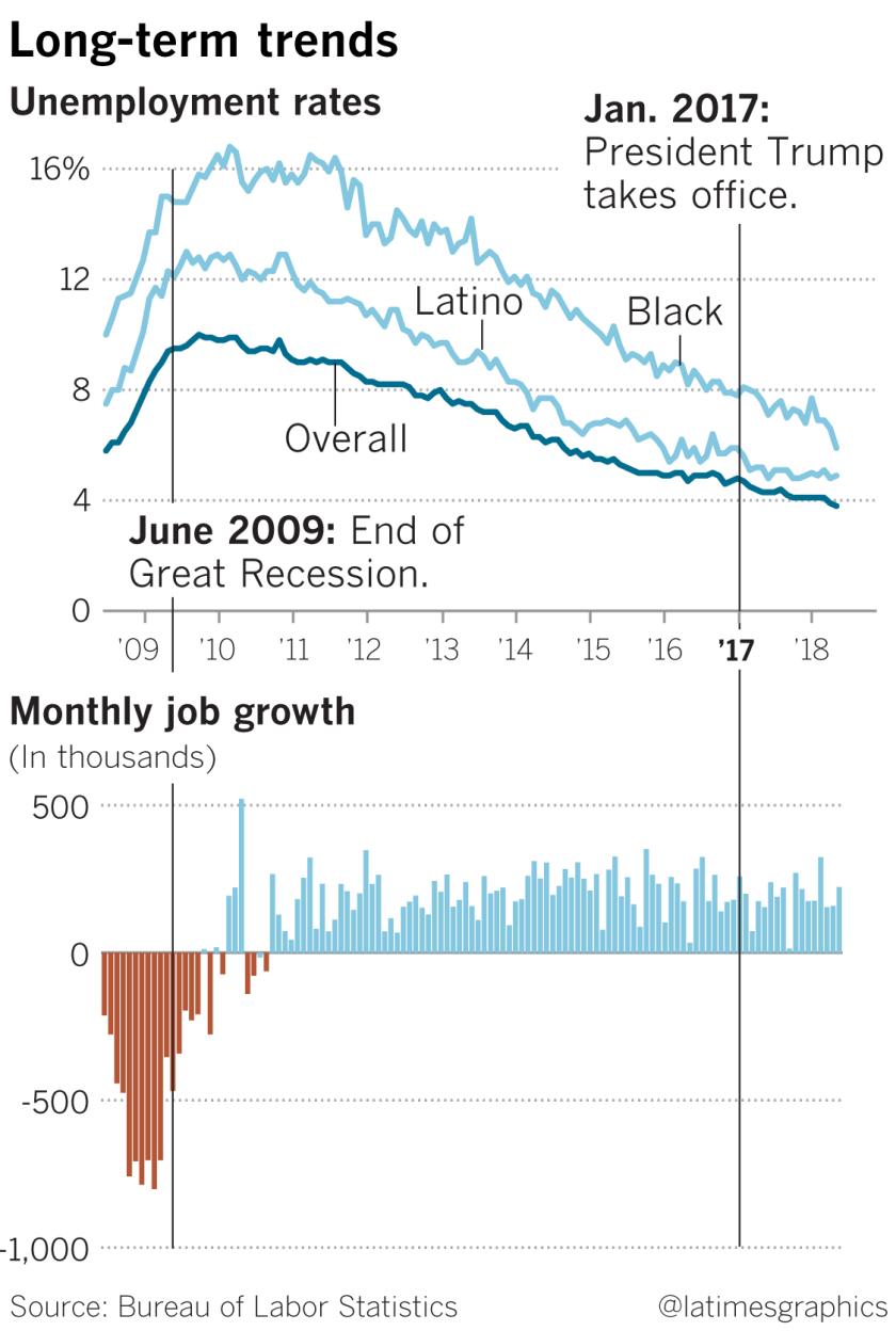 Long-term trends