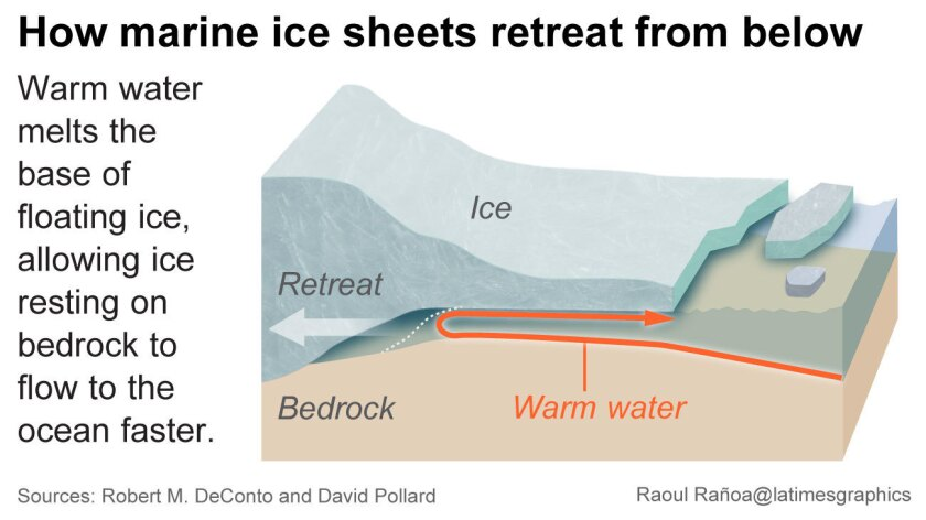 How marine ice sheets retreat from below