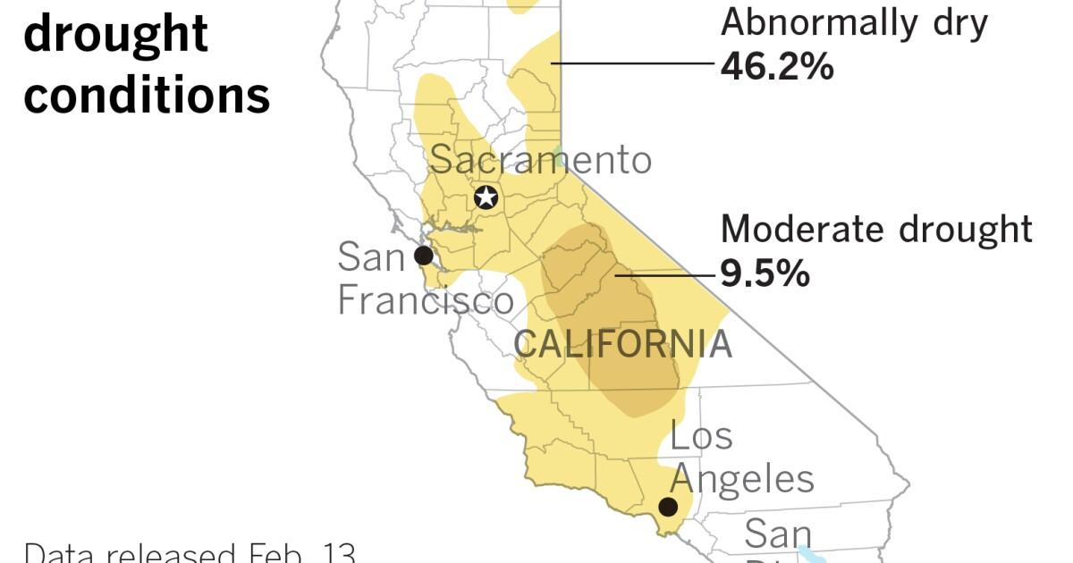 Neue Daten zeigen, dass fast 10% der California ist in moderaten Dürre