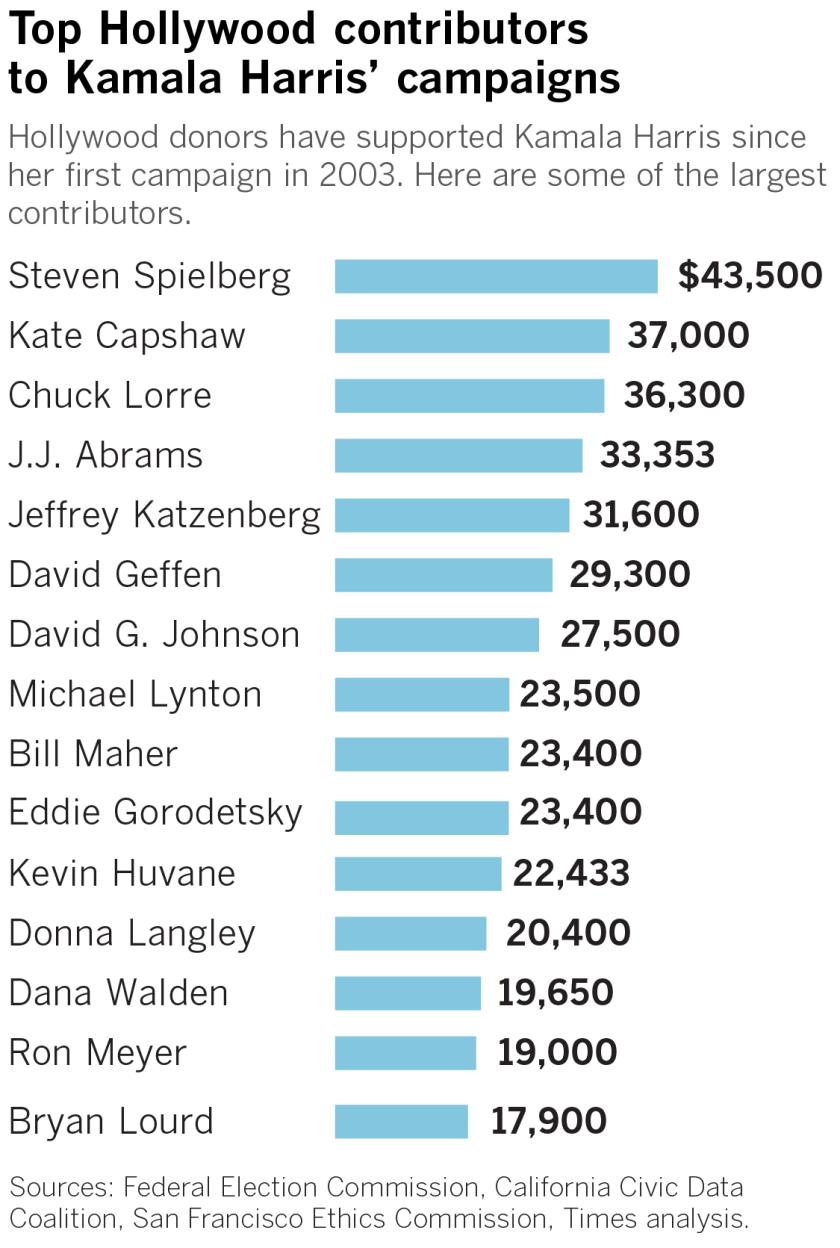 Hollywood contributors to Kamala Harris' campaigns