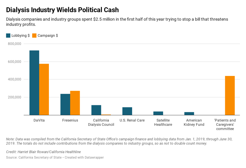wnpbE-dialysis-industry-wields-political-cash_770x513.png