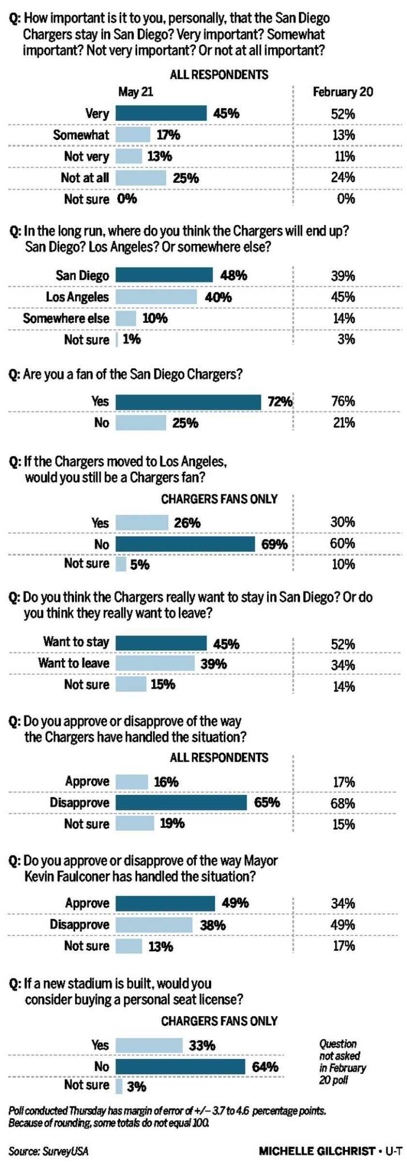 chargers_poll_2-01