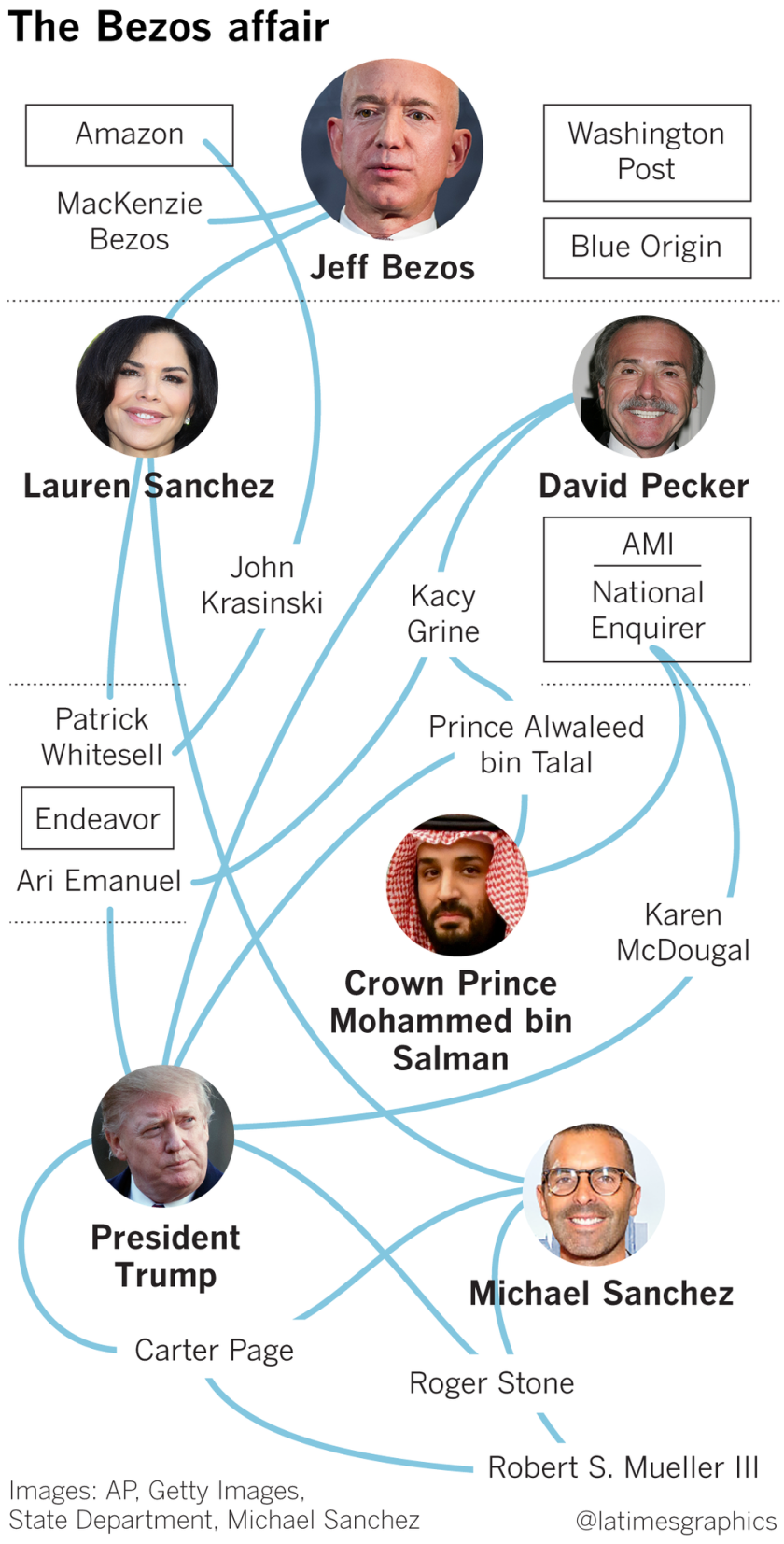 A tangled web of overlapping relationships and interests across Hollywood, politics, national security and the Kingdom of Saudi Arabia