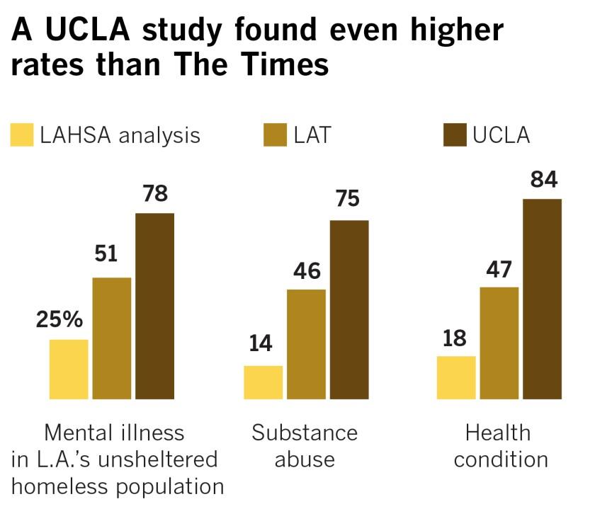la-w2-me-mental-health-homeless-graph2.jpg