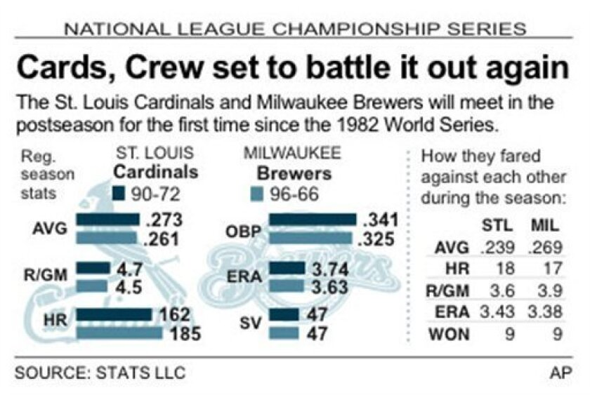 Graphic compares NL Championship Series matchup between the St. Louis Cardinals and Milwaukee Brewers