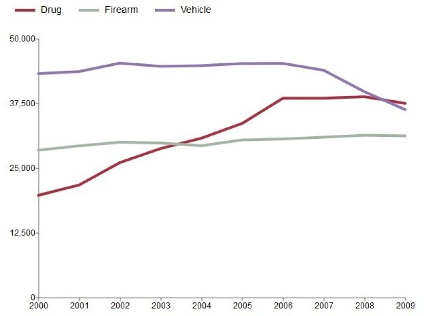 Drug-induced deaths, pushed by increasing prescription narcotic overdoses, outnumbered motor vehicle deaths in 2009, according to preliminary government data for that year.