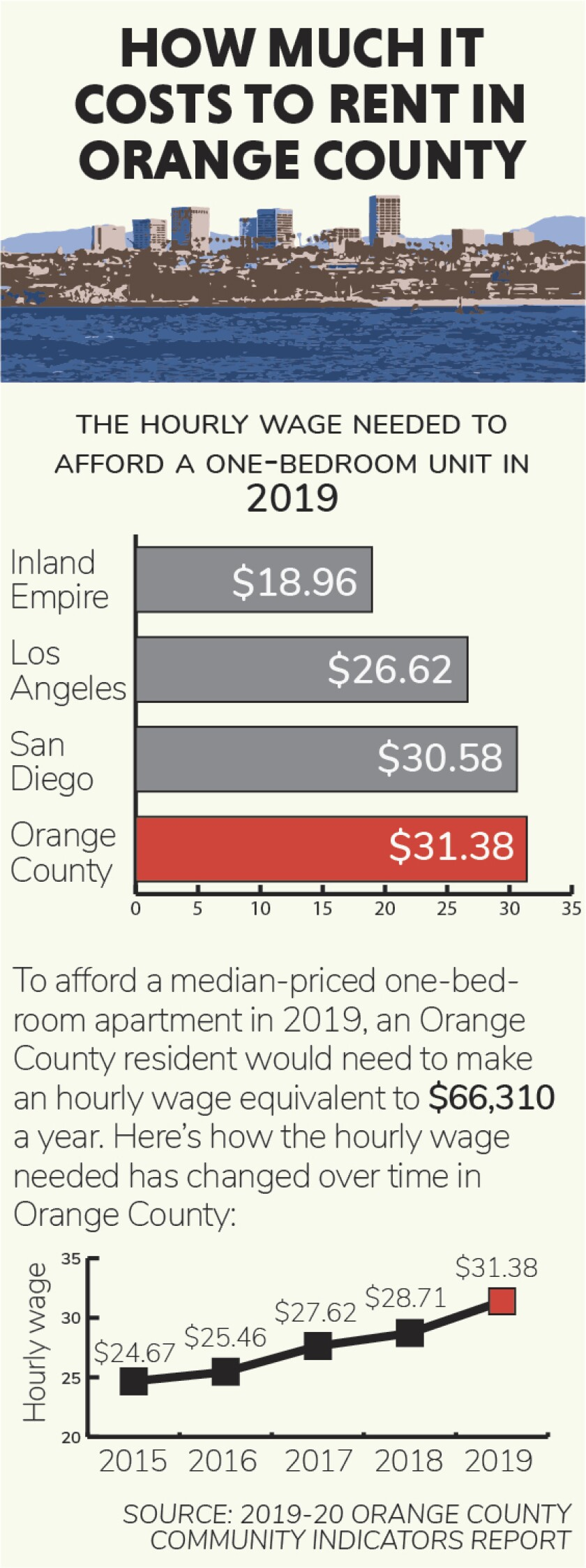 Rising rental costs in Orange County