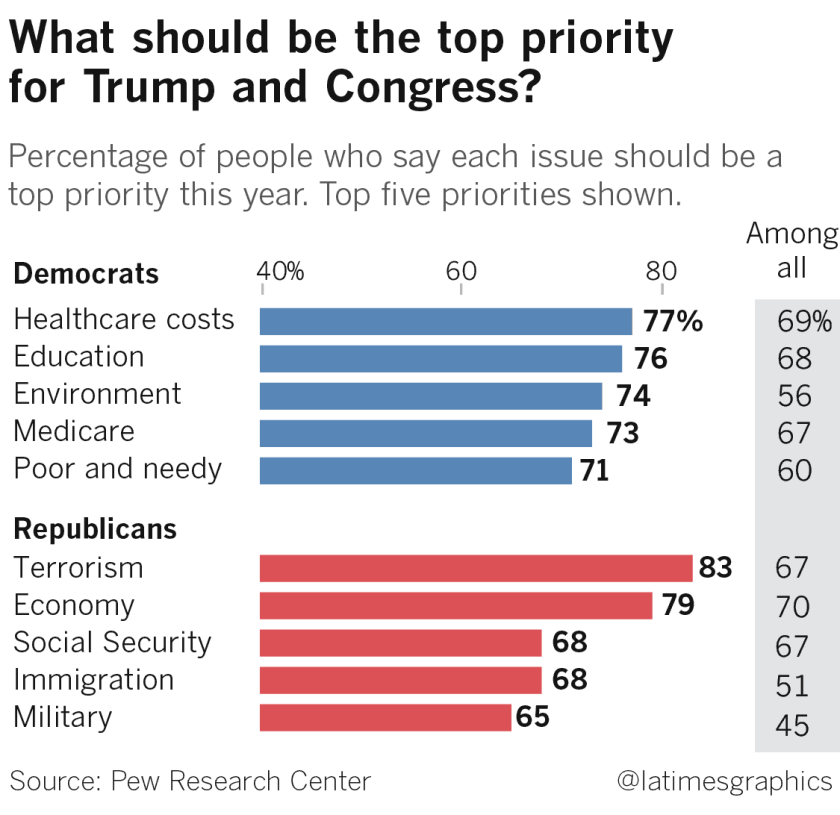 Top priorities for Trump and Congress