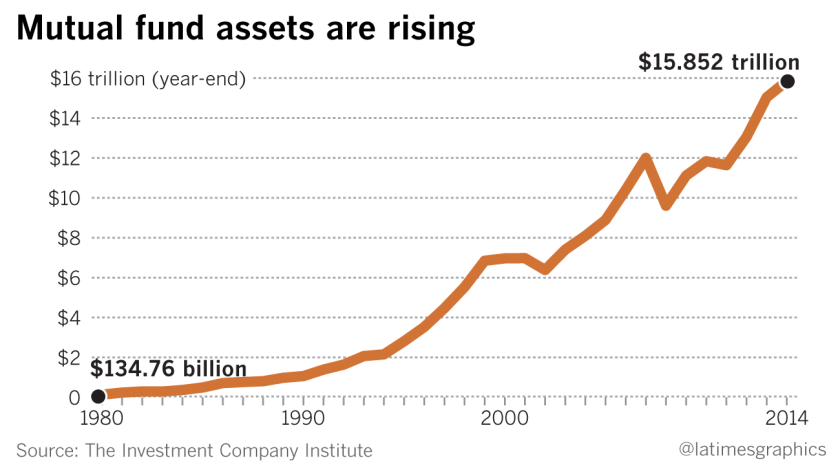 Mutual fund assets are rising
