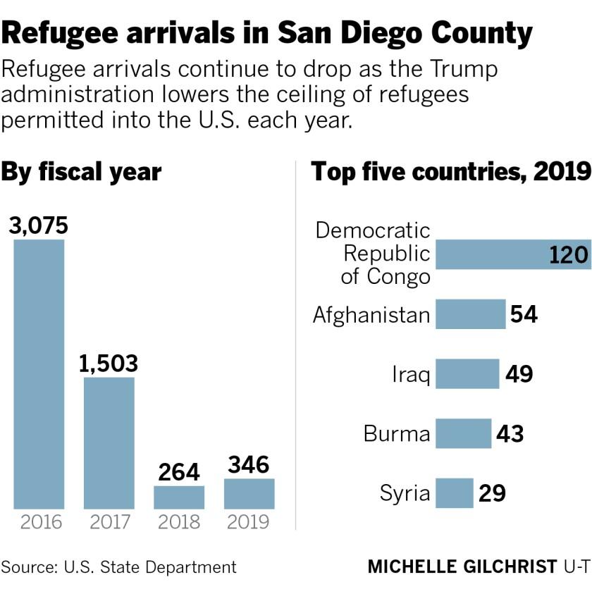 463910-w1-sd-me-g-refugee-arrivals-fy2019.jpg