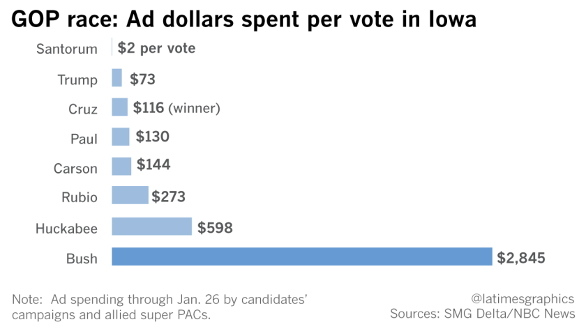 GOP race: Ad dollars spent per vote in Iowa