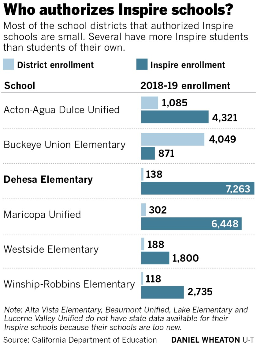 sd-me-g-inspire-charter-schools-BAR-CHART.jpg