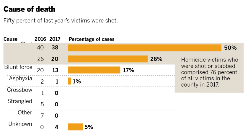 Homicides, cause of death 2017
