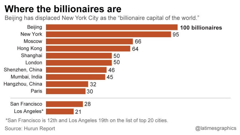 Where the billionaires are