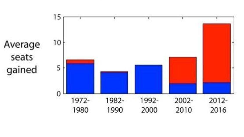 Democratic gains in Blue, Republican in Red.