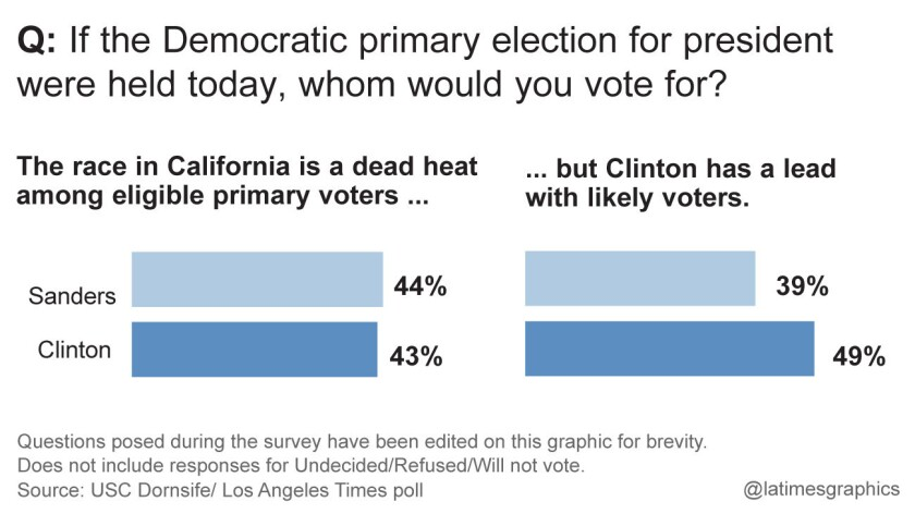 Democratic primary election for president poll