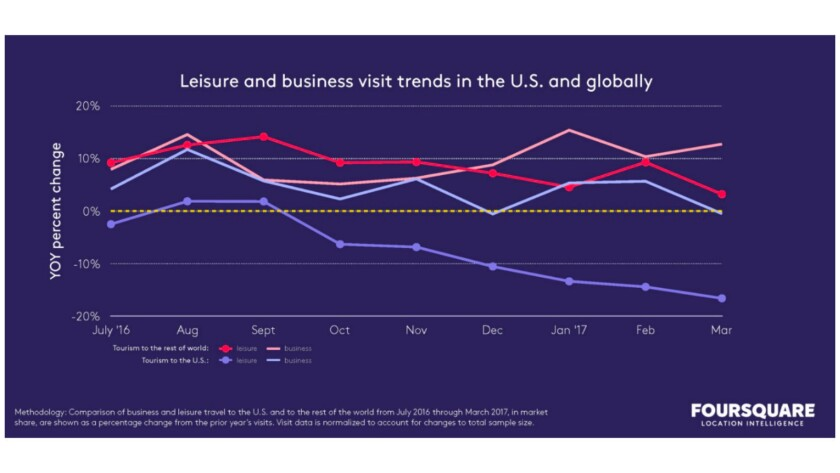 Leisure visits to the U.S. (dark blue line) have been especially hard hit, with a sustained drop vis