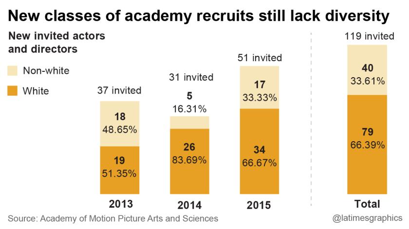 New classes of academy recruits still lack diversity