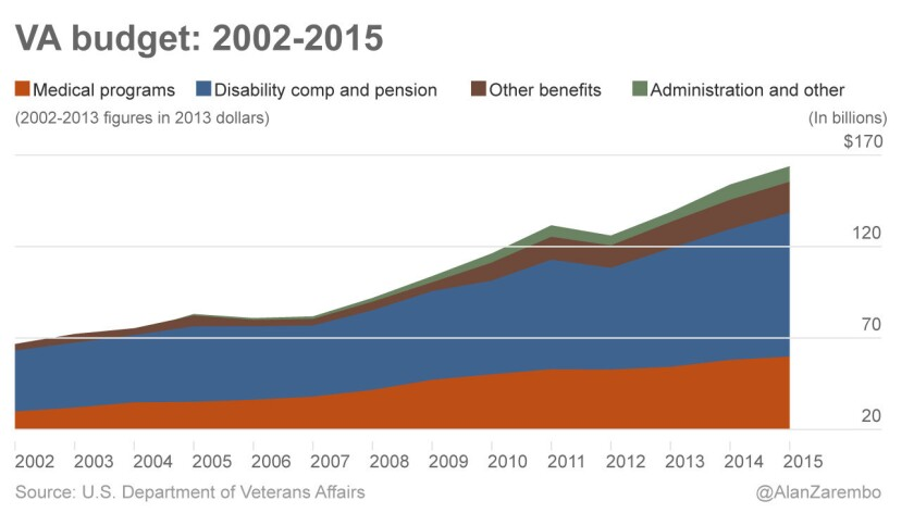 The growing cost of healthcare and other benefits for veterans is evident in this chart.