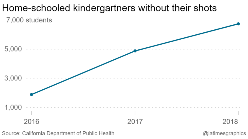 la-g-home-schooled-kindergartners-without-their-shots-2019-07-19-chartbuilder.png