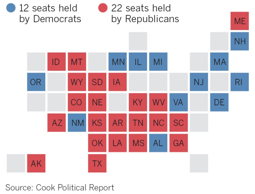 There are 34 Senate seats up in 2020. Twenty-two are held by Republicans. To take control, Democrats will need a gain of three or four seats.