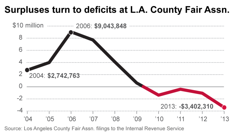 Surpluses turn to deficits at L.A.County Fair Association