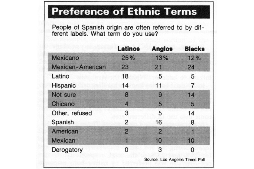 1983 graphic of ethnic labels
