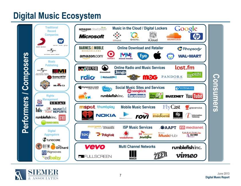 Global digital music revenue to reach $11 6 billion in 2016