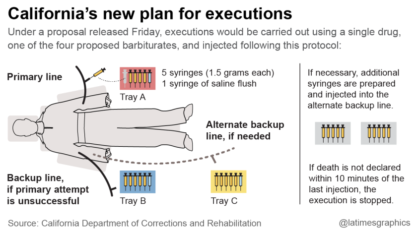 Proposed regulations for executions in California