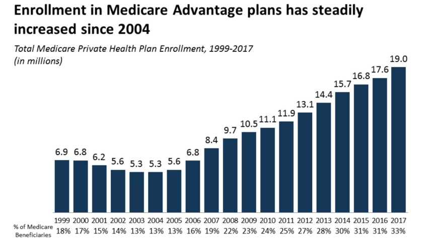 Medicare isn't as comprehensive as many people believe: That's why a third of enrollees have joined