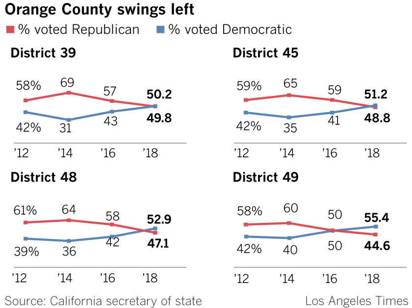 la-pol-ca-orange-county-swing-20181116